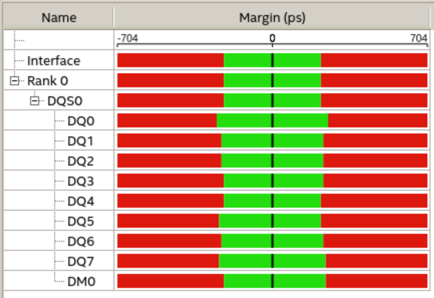 Margin report for single bank write
